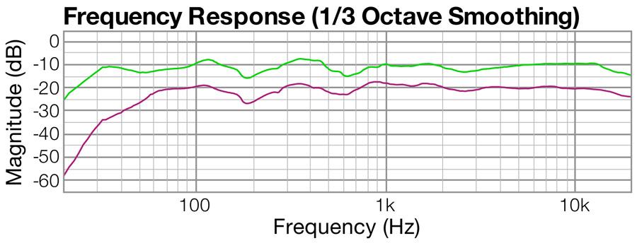 Kuvassa vihreä käyrä on prototyypistä ja violetti Behringer B2030A:sta. Vasteessa näkyvä mutkittelu alle kilohertsillä johtuu huoneessa tehdystä mittauksesta. Käyrissä on 1/3 oktaavin pehmennys.